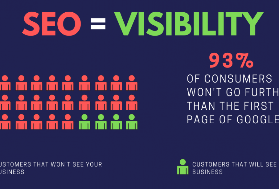 Reasons why SEO is important for Business